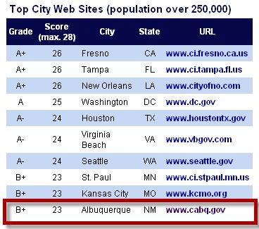 Albuquerque given B+