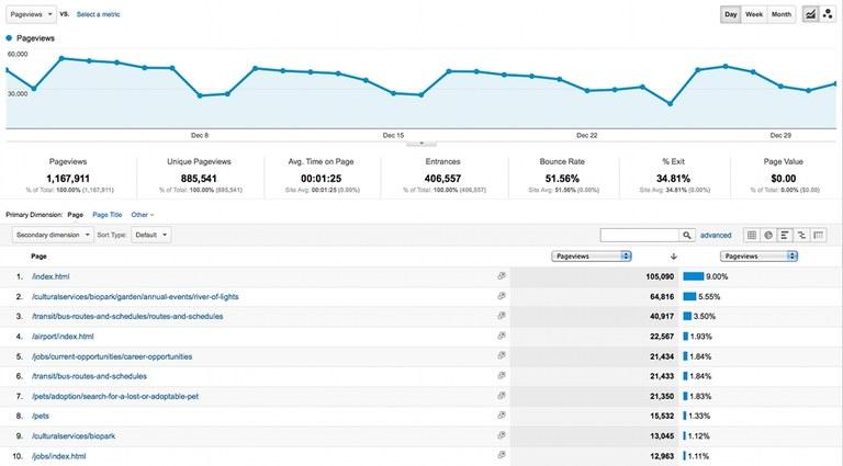Google Analytics Content Drilldown