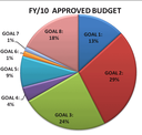 Pie Chart - Spending by Goal