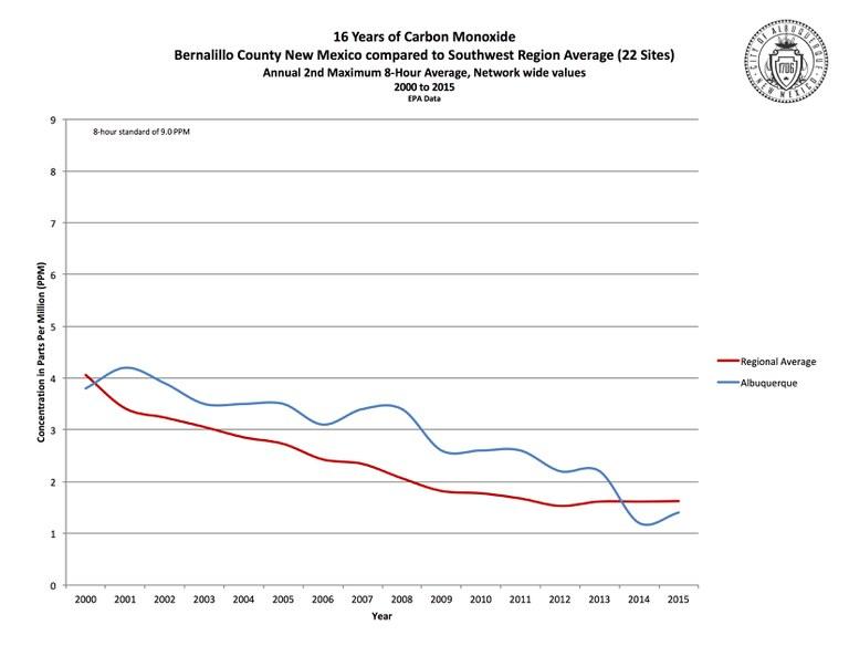 Carbon Monoxide in the Southwest