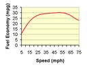 Fuel Economy vs. Speed