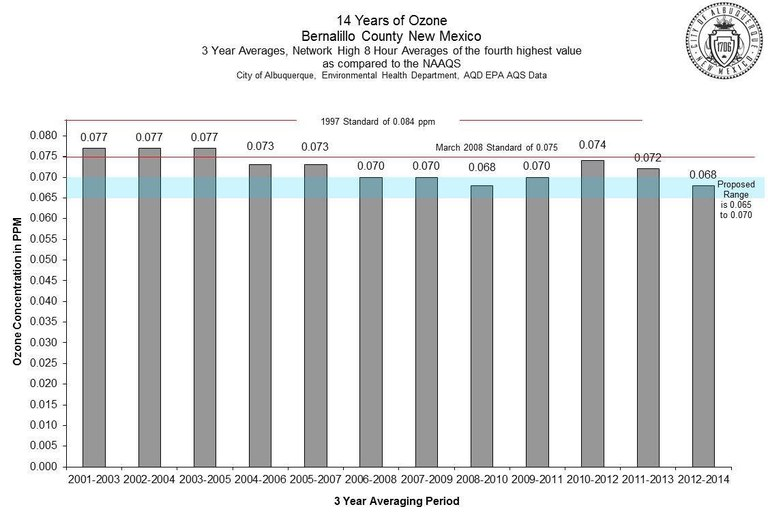 Ozone - 14 Year Graph