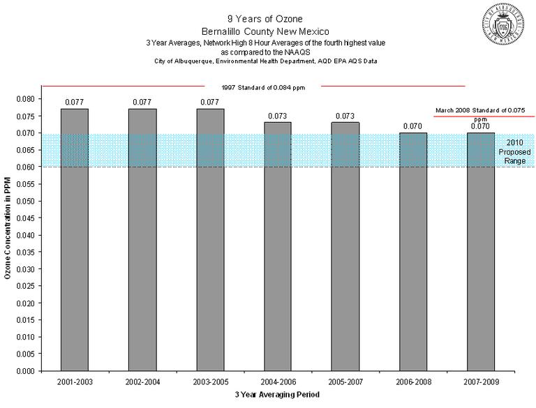 Albuquerque ozone chart 2001-2009