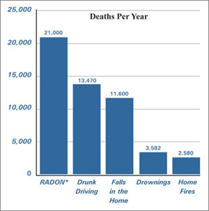 Radon deaths per year