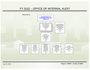 FY2022 OIA Org Chart.PNG
