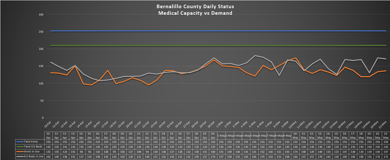 Bernalillo County Daily Status Medical Capacity vs Demand