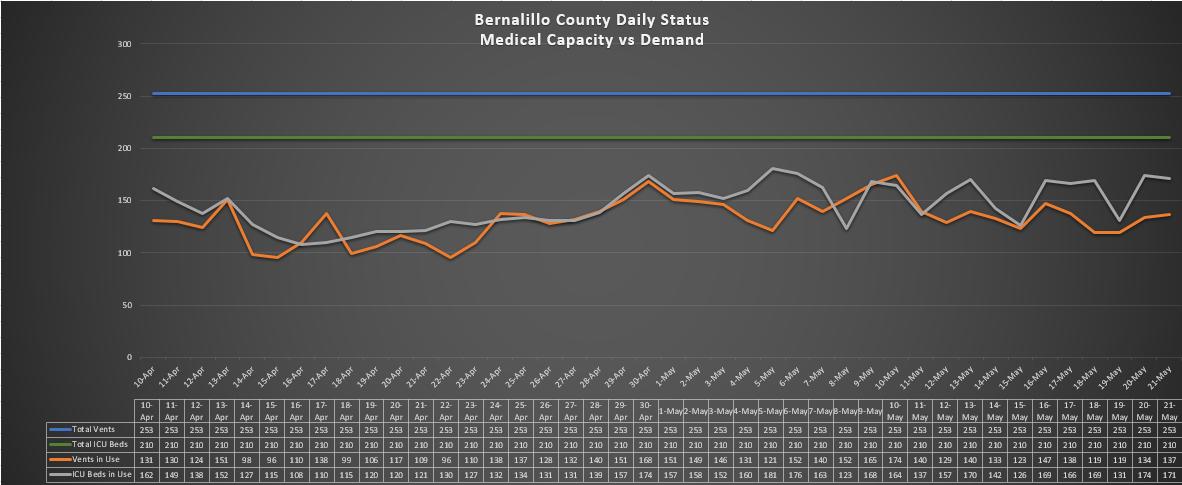 Bernalillo County Daily Status Medical Capacity vs Demand