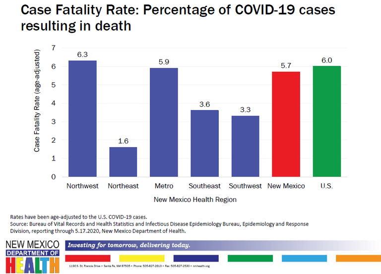 Case Fatality Rate Percentage of COVID-19 Cases Resulting in Death
