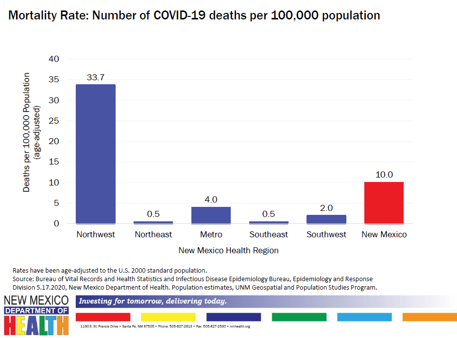Mortality Rate Number of COVID-19 Deaths per 100000 Population