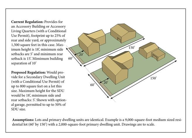 Secondary Dwelling Units