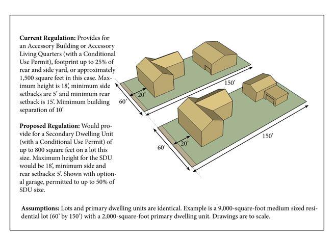 Secondary Dwelling Units