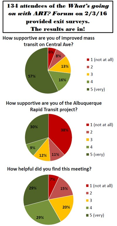 ART D6 forum exit survey results