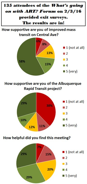 ART D6 forum exit survey results 2