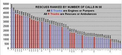 Station 8 Calls by Truck thumbnail