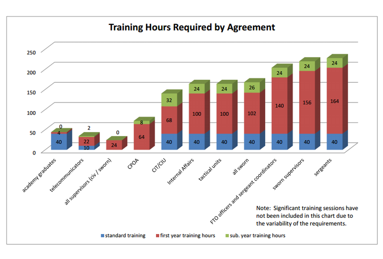 APD Training Hours Required