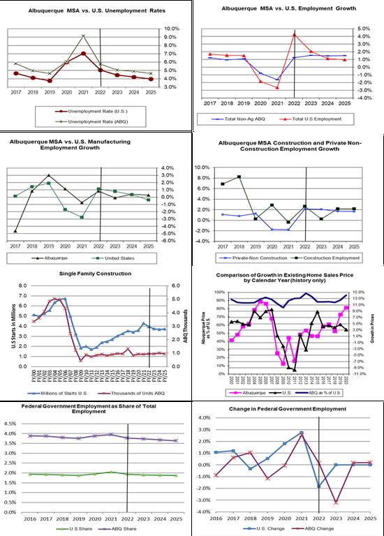Albuquerque – U.S. Economic Indicator Comparisons