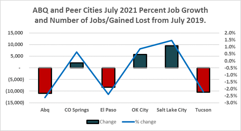 Albuquerque and Peer Cities July 2021 Job Growth