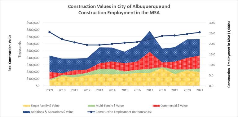 Albuquerque Construction Values and Construction Employment