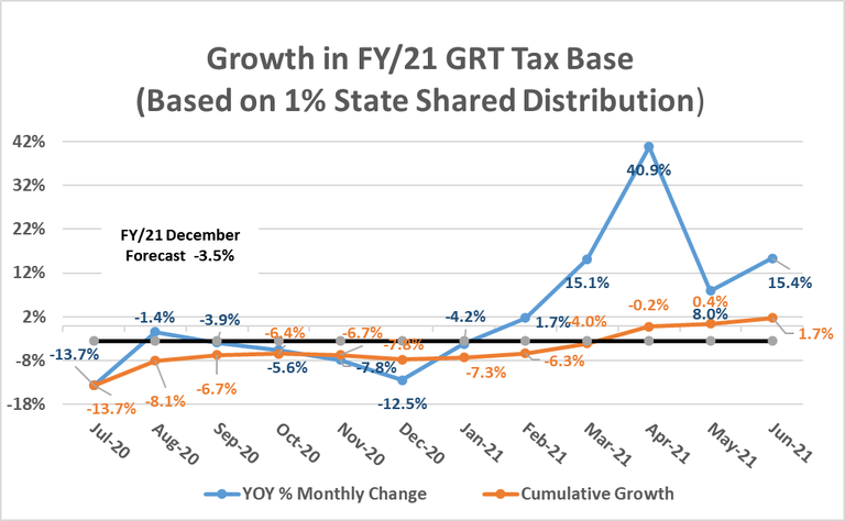Albuquerque FY21 Growth Rates