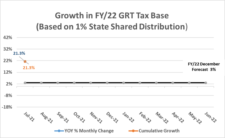 Albuquerque FY22 GRT Growth Rates