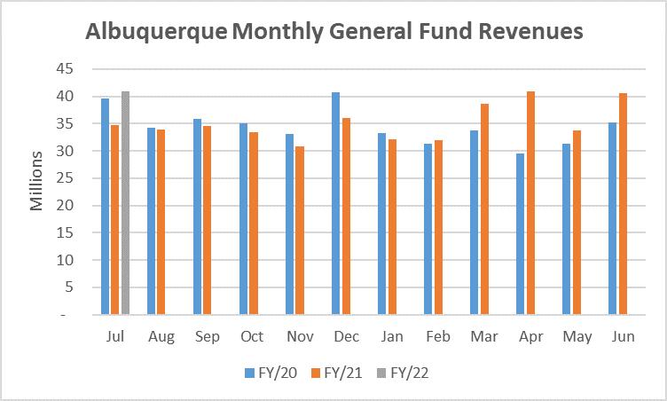 Albuquerque Monthly General Fund Revenues