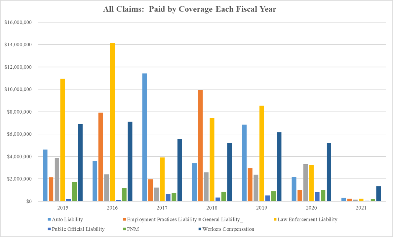 All Claims Amount Paid by Coverage Each Year 2020-10-16