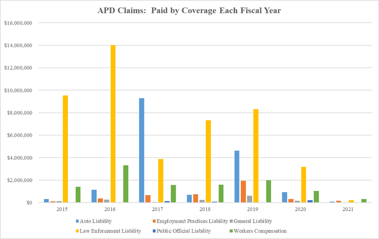APD Claims Amount Paid by Coverage Each Year  2020-10-16