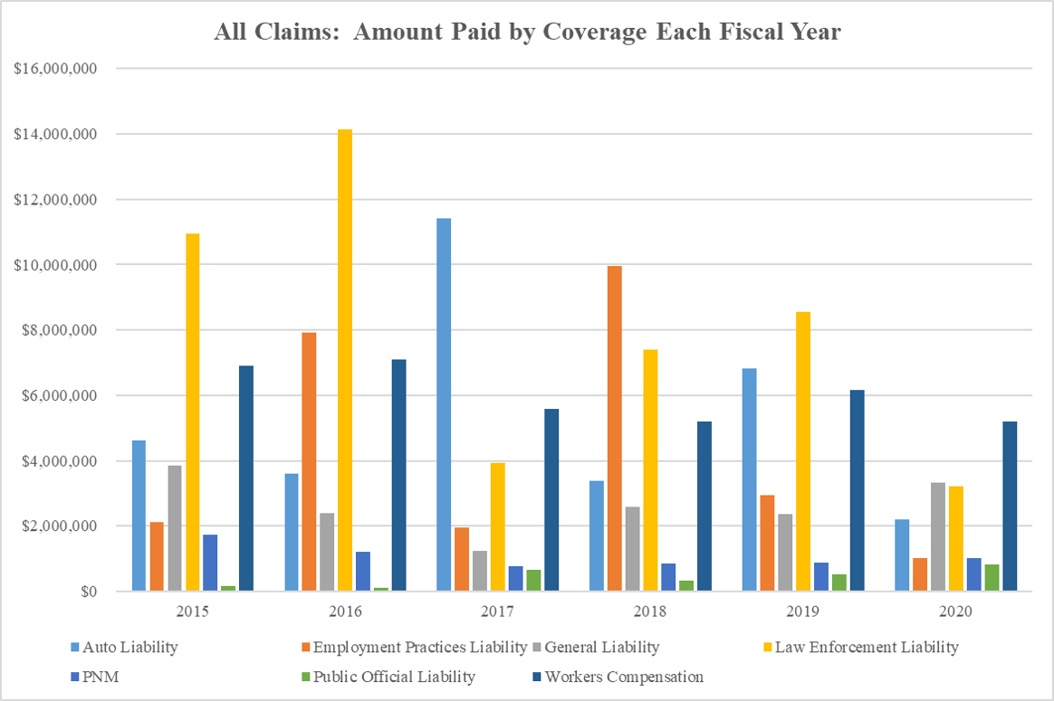 All Claims Amount Paid by Coverage Each Year as of 2020-06-18