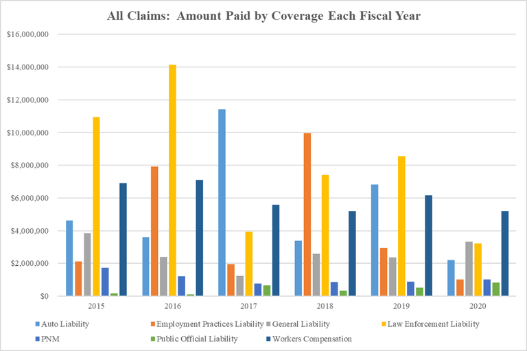 All Claims Amount Paid by Coverage Each Year 2020-08-04