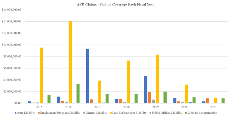 APD Claims Amount Paid by Coverage Each Year 2021-04-16