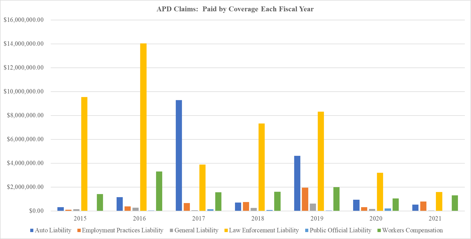 APD Claims Amount Paid by Coverage Each Year