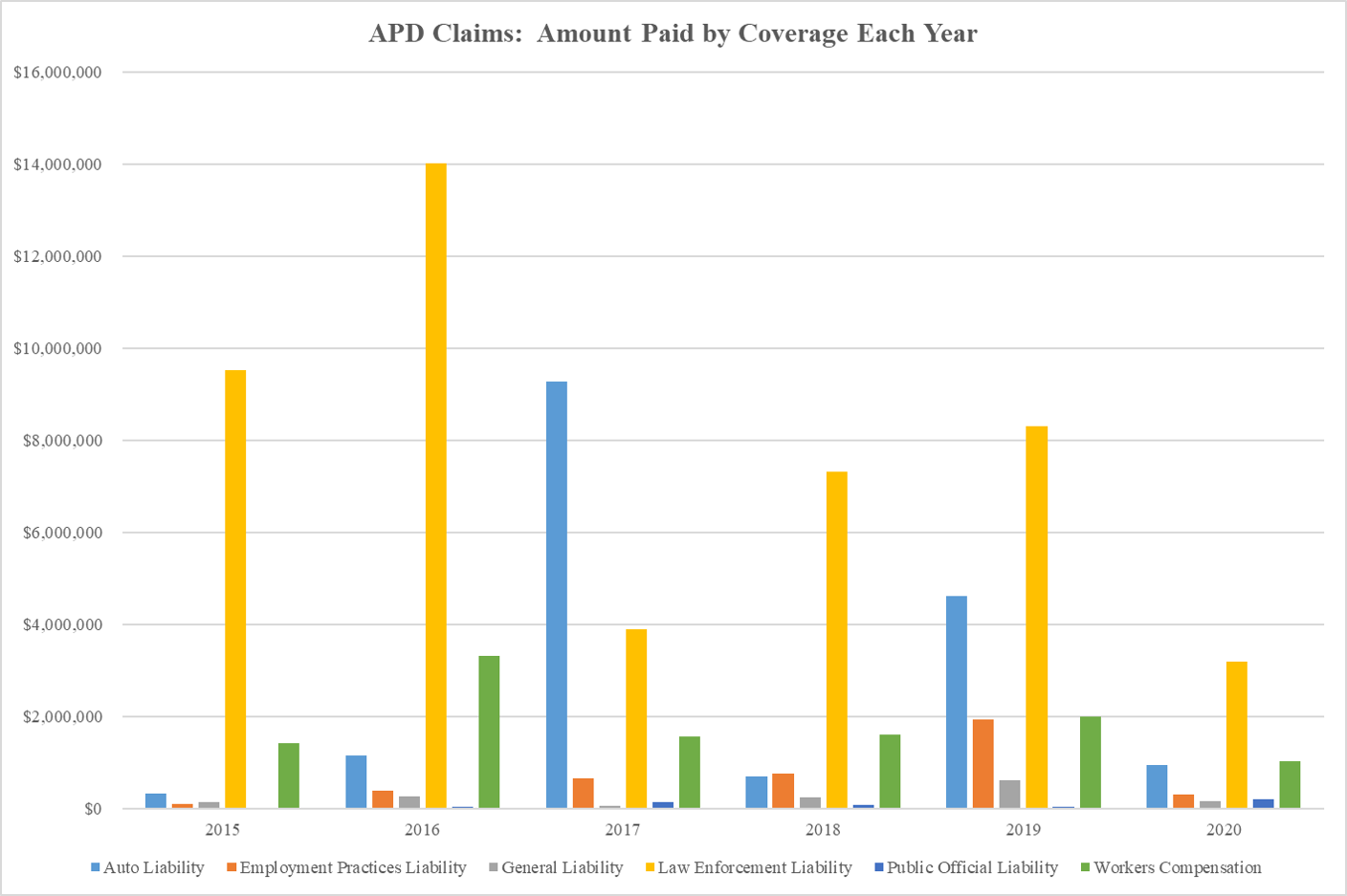 APD Claims Amount Paid by Coverage Each Year as of 2020-06-18