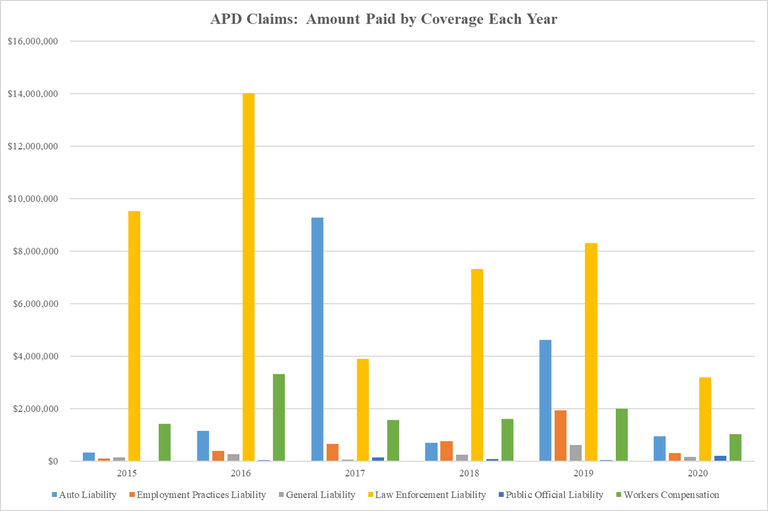 APD Claims Amount Paid by Coverage Each Year 2020-08-04