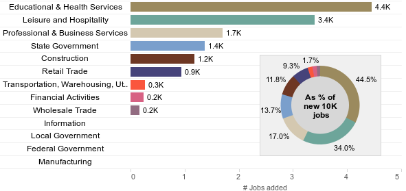 Economic Dashboard Image