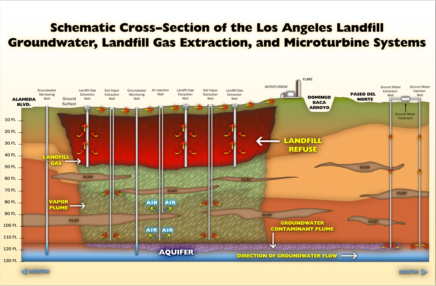 caption:Schematic Cross-Section of the Los Angeles Landfill