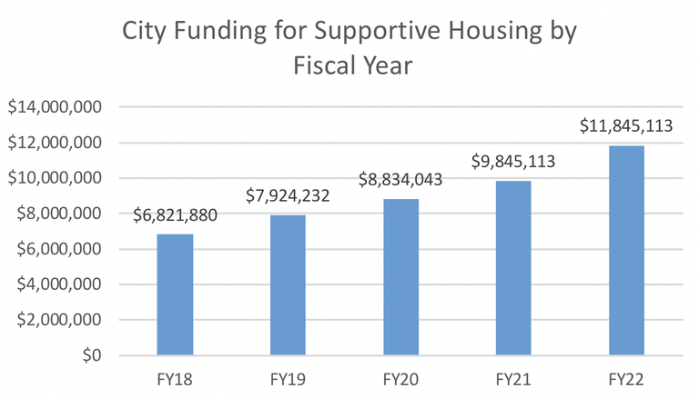 City funding for supportive housing programs