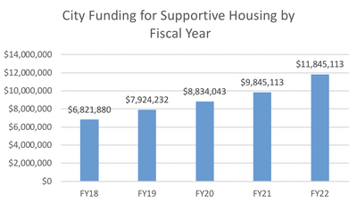 A JPG of a bar char of City funding for supportive housing programs