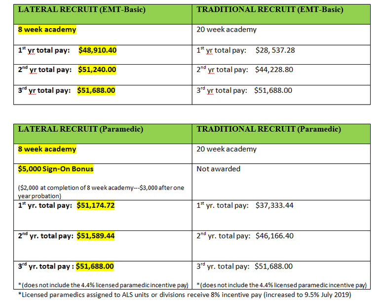 2019 Lateral vs Traditional Recruit Pay Comparison Final
