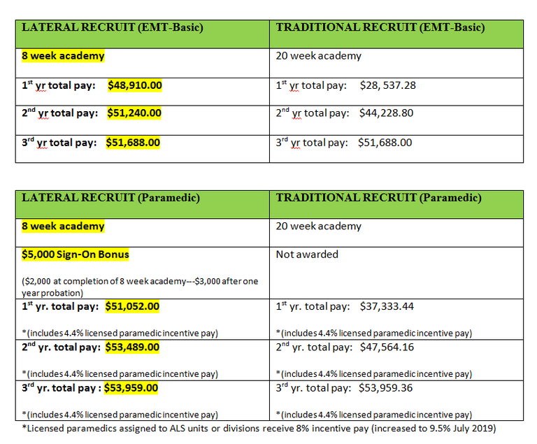 2019 Lateral vs Traditional Recruit Pay Comparison