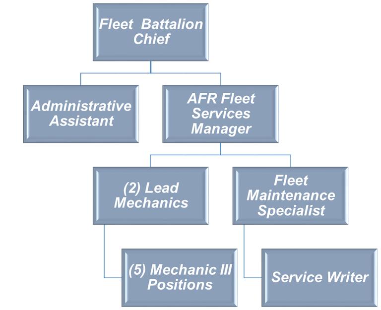 fleet org 2.png