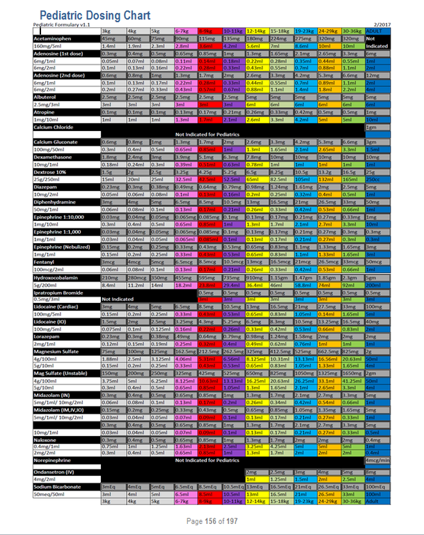 Pediatric Dosing Chart