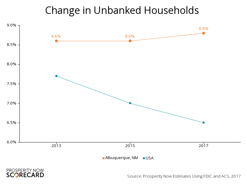 A graph showing rates of unbanked households in Albuquerque and the United States.