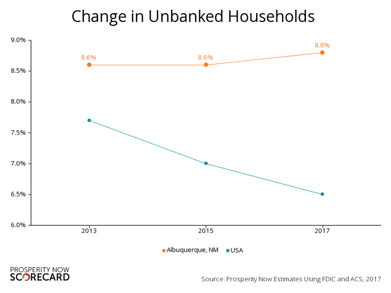 ABQ & USA Unbanked Households Graph