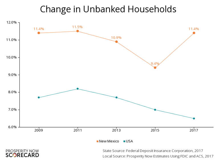 NM & USA Unbanked Households