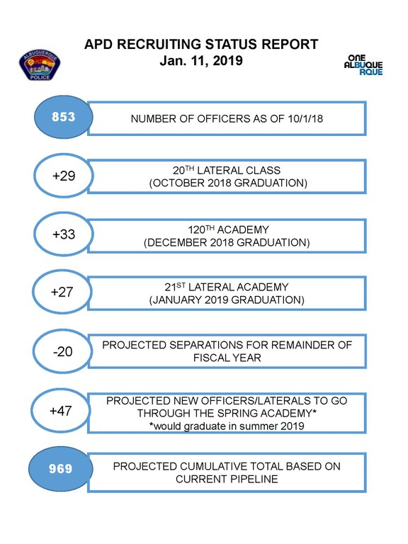 A JPEG of the January 2019 APD Recruiting Status Report graphic for the crime page.