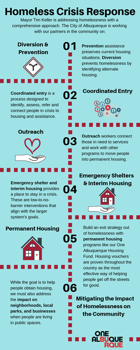 A JPEG of a graphic of the homeless crisis response for the crime page.