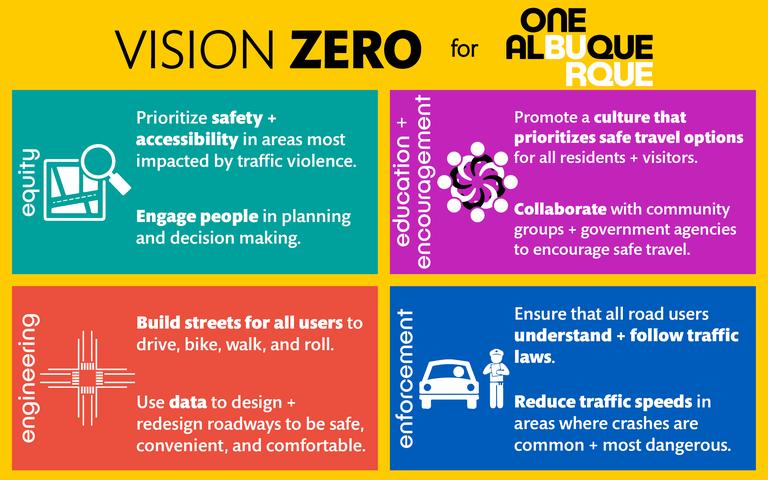 Graphic: Vision Zero