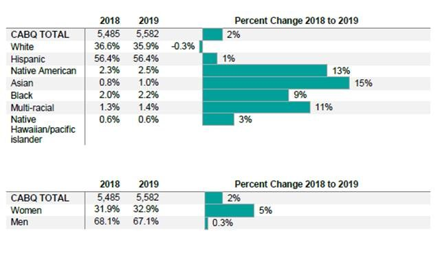 Workforce Equity Study 2019