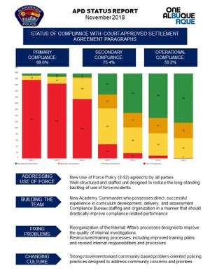 A JPEG of the 8th Report Summary APD compliance with DOJ graphic for the crime Page.