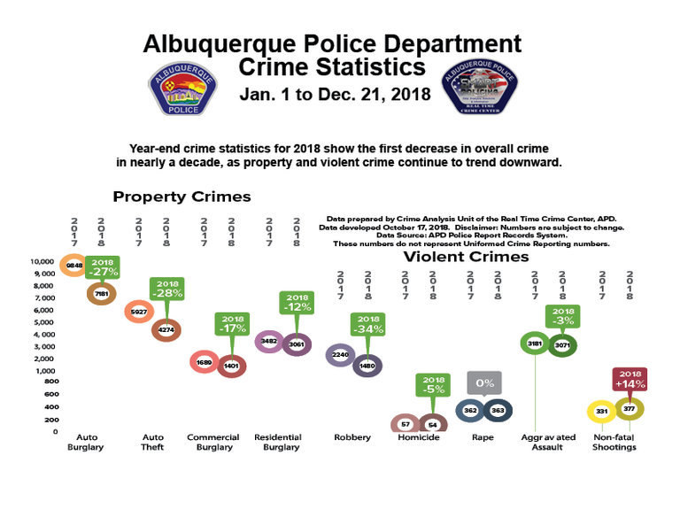 Graphic: 2018 Crime Stats for Crime Page